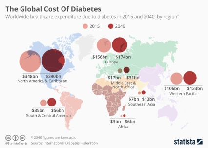 chartoftheday_6700_the_global_cost_of_diabetes_n