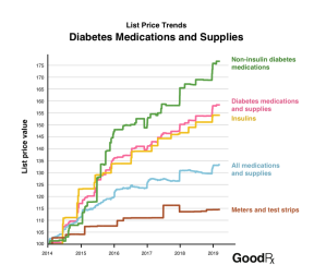 List-prices-diabetes-treatments-goodrx-april-2019-1-1024x904