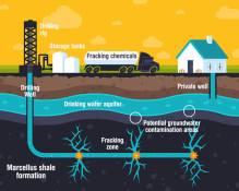 Hydraulic-Fracking